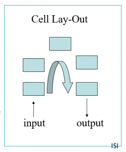 Cell factory layout