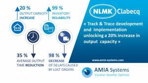 NLMK Clabecq AMIA business results